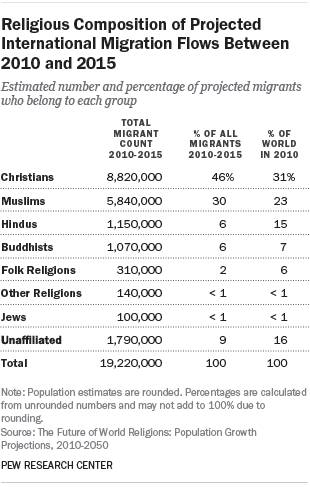 Religious Composition of Projected International Migration Flows Between 2010 and 2015