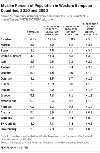 Muslim Percent of Population in Western European Countries, 2010 and 2050