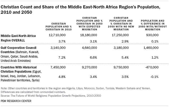 Christian Count and Share of the Middle East-North Africa Region's Population, 2010 and 2050