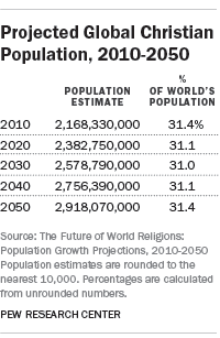 Projected Global Christian Population, 2010-2050