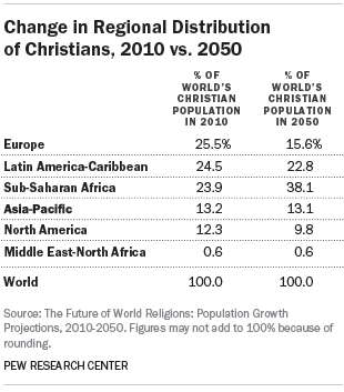 Change in Regional Distribution of Christians, 2010 vs. 2050