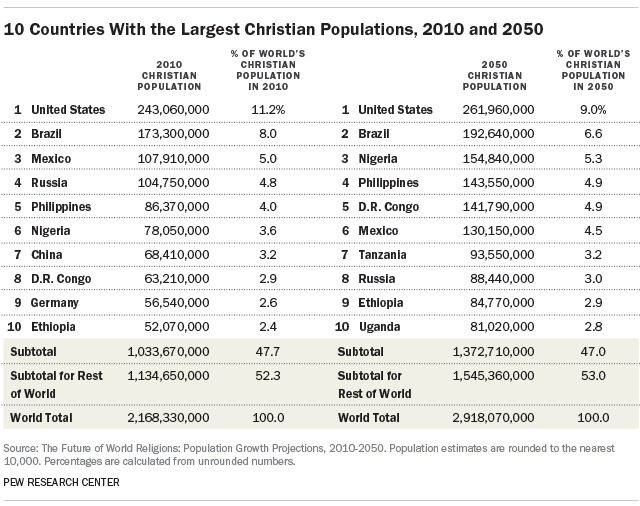 10 Countries With the Largest Christian Populations, 2010 and 2050