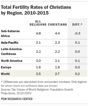 Total Fertility Rates of Christians by Region, 2010-2015