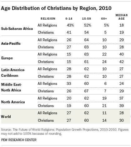 Age Distribution of Christians by Region, 2010