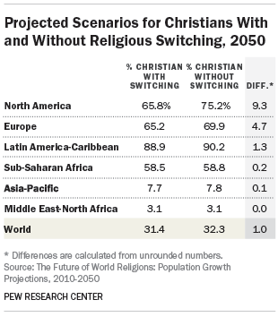 Projected Scenarios for Christians With and Without Religious Switching, 2050