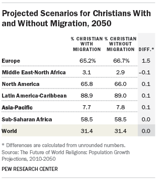Projected Scenarios for Christians With and Without Migration, 2050