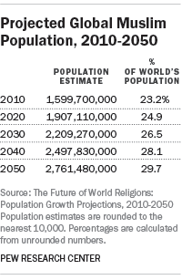 Projected Global Muslim Population, 2010-2050