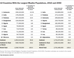 Countries With The Largest Muslim Populations And - Top 5 largest religions in the world