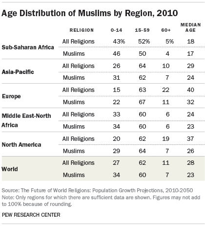Age Distribution of Muslims by Region, 2010