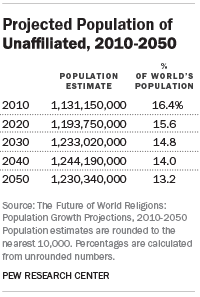 Projected Population of Unaffiliated, 2010-2050
