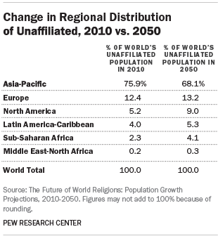 Change in Regional Distribution of Unaffiliated, 2010 vs. 2050