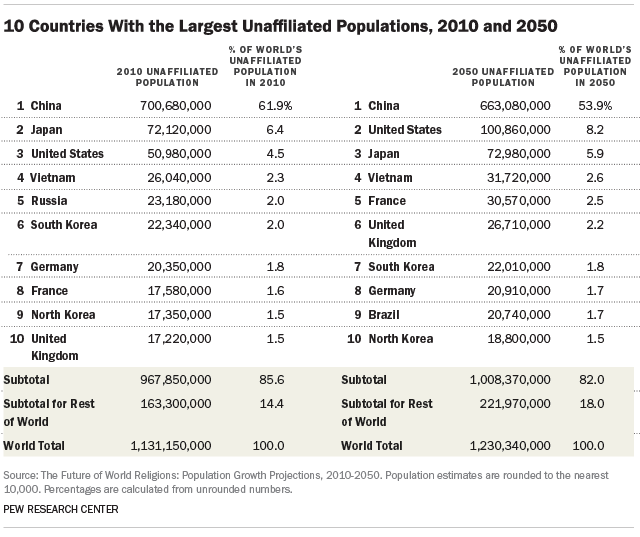 10 Countries With the Largest Unaffiliated Populations, 2010 and 2050