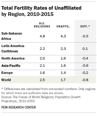 Total Fertility Rates of Unaffiliated by Region, 2010-2015