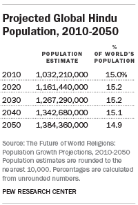 Projected Changes In The Global Hindu Population Pew Research Center - World population based on religion