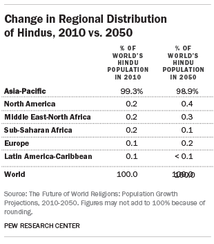 Change in Regional Distribution of Hindus, 2010 vs. 2050