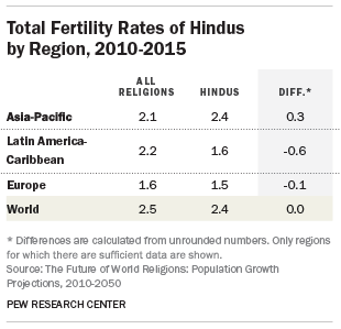 Total Fertility Rates of Hindus by Region, 2010-2015