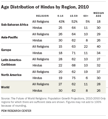 Age Distribution of Hindus by Region, 2010