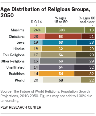 Age Distribution of Religious Groups, 2050