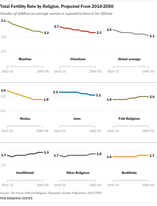 Total Fertility Rate by Religion, Projected From 2010-2050