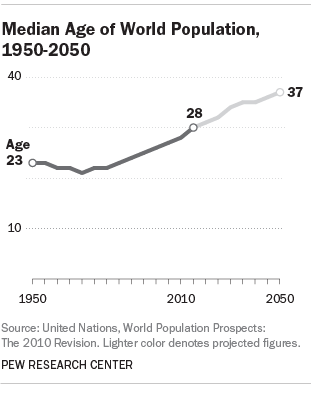 Median Age of World Population, 1950-2050