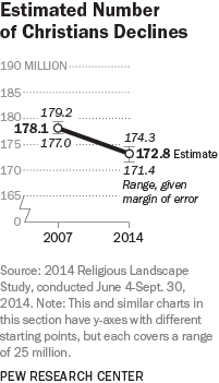 Estimated Number of Christians Declines