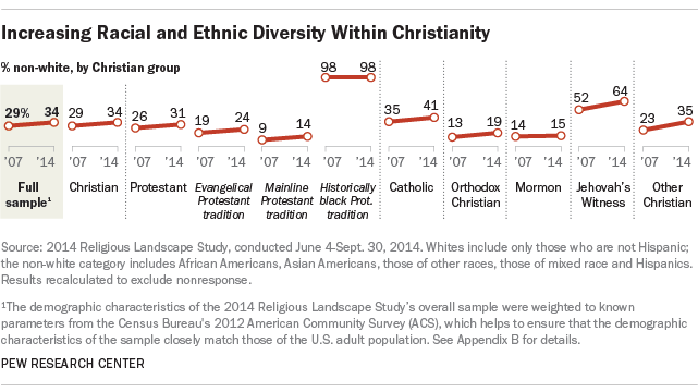 Increasing Racial and Ethnic Diversity Within Christianity