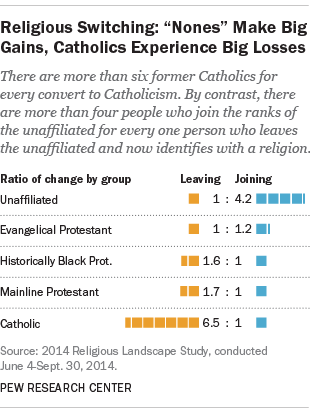 net gains and losses by religious tradition unaffiliated make big gains catholics suffer major losses