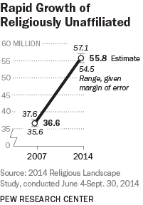 Rapid Growth of Religiously Unaffiliated