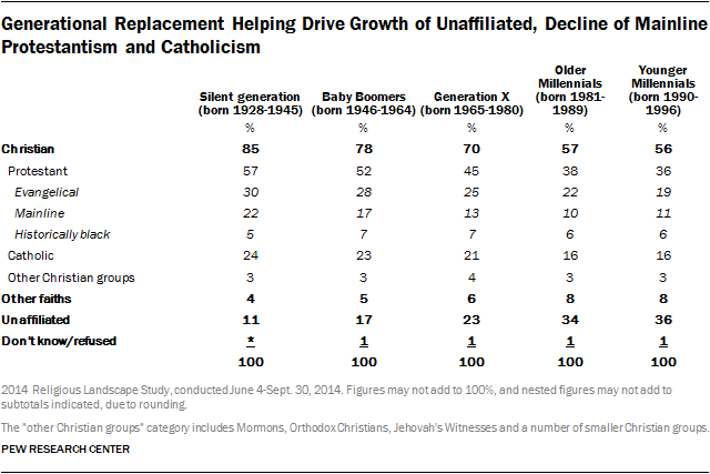 Generational Replacement Helping Drive Growth of Unaffiliated, Decline of Mainline Protestantism and Catholicism