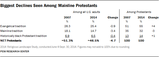 Biggest Declines Seen Among Mainline Protestants