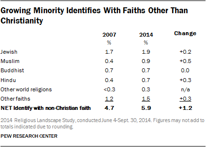 Growing Minority Identifies With Faiths Other Than Christianity