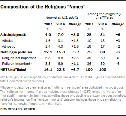the importance of religion in american life