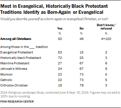 Most in Evangelical, Historically Black Protestant Traditions Identify as Born-Again or Evangelical