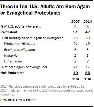Three-in-Ten U.S. Adults Are Born-Again or Evangelical Protestants