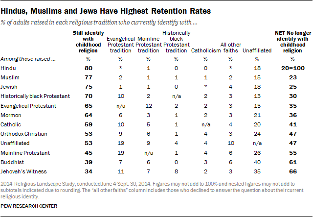 Hindus, Muslims and Jews Have Highest Retention Rates