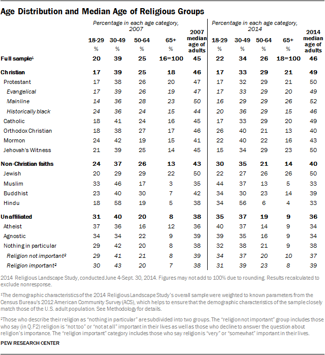Age Distribution and Median Age of Religious Groups