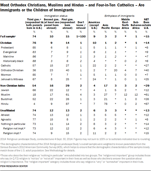 Most Orthodox Christians, Muslims and Hindus – and Four-in-Ten Catholics – Are Immigrants or the Children of Immigrants