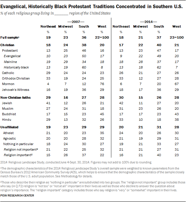 Evangelical, Historically Black Protestant Traditions Concentrated in Southern U.S.