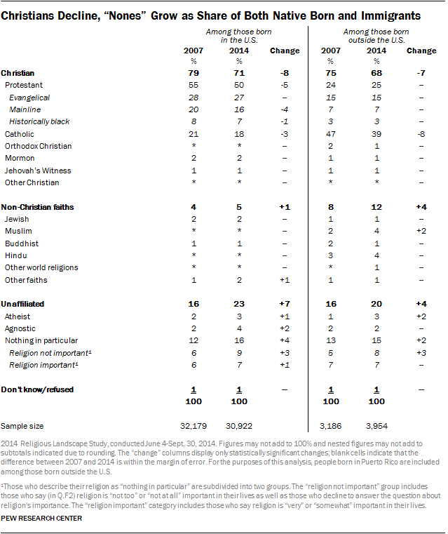 "Christians Decline, ""Nones"" Grow as Share of Both Native Born and Immigrants"