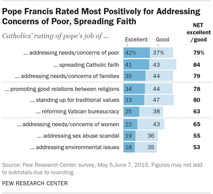 Pope Francis Rated Most Positively for Addressing Concerns of Poor, Spreading Faith