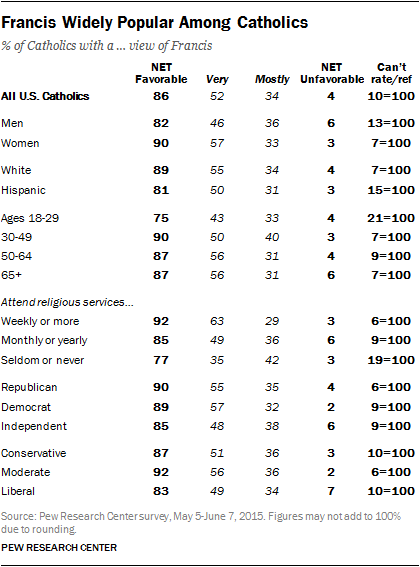 Francis Widely Popular Among Catholics