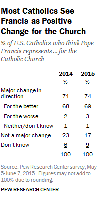 Most Catholics See Francis as Positive Change for the Church