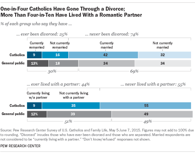 Catholic remarriage without annulment