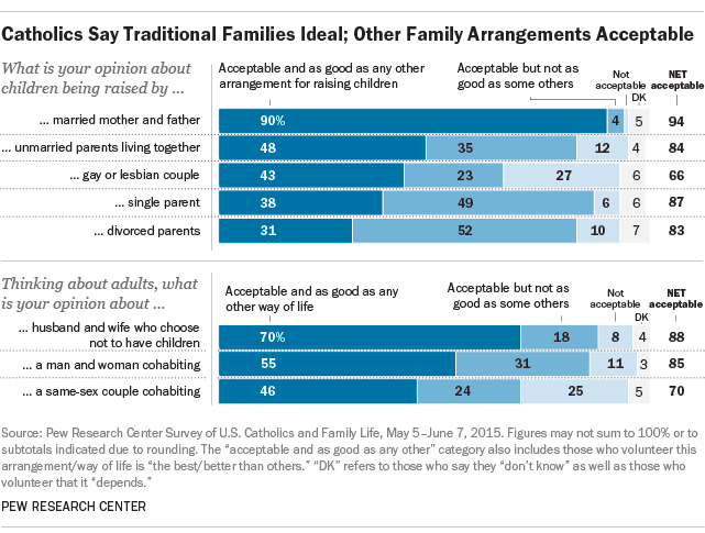 Catholics Say Traditional Families Ideal; Other Family Arrangements Acceptable