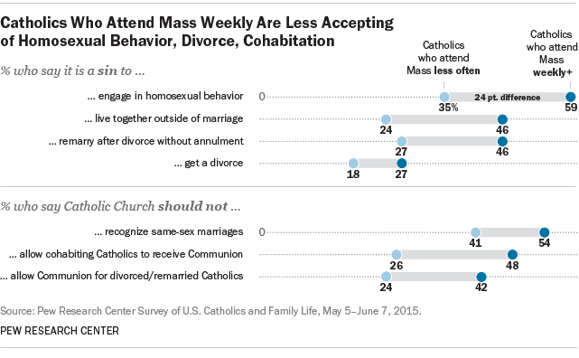 Catholics Who Attend Mass Weekly Are Less Accepting of Homosexual Be