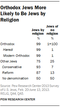Orthodox Jews More Likely to Be Jews by Religion