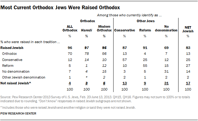 Most Current Orthodox Jews Were Raised Orthodox