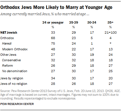 Orthodox Jews More Likely to Marry at Younger Age