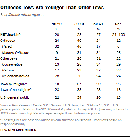 Orthodox Jews Are Younger Than Other Jews