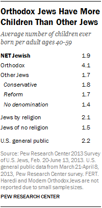 Orthodox Jews Have More Children Than Other Jews